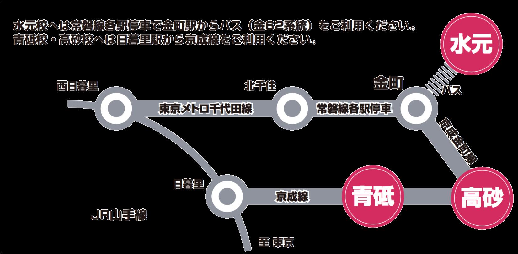 水元校へは常磐線各駅停車で金町駅北口からバス(金62系統)をご利用ください。青砥校・高砂校へは日暮里駅から京成線をご利用ください
